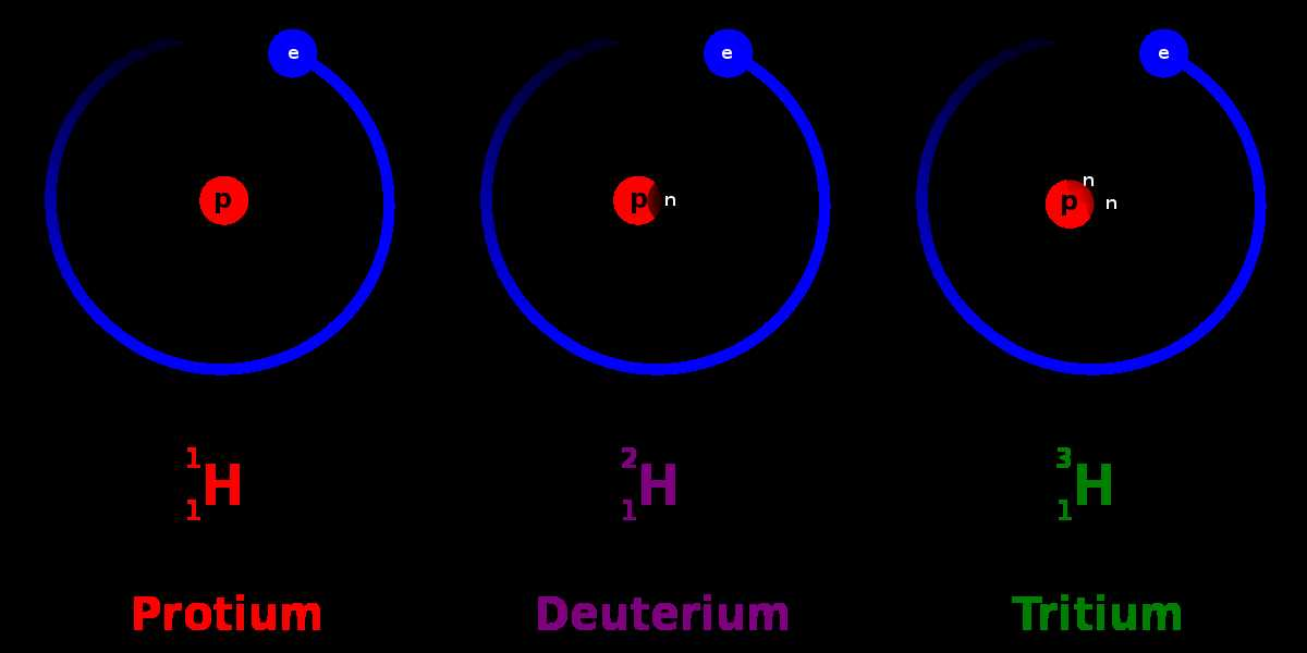 How many neutrons does a standard hydrogen atom have in its nucleus?
