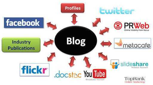 What are the most effective ways to promote blogs?