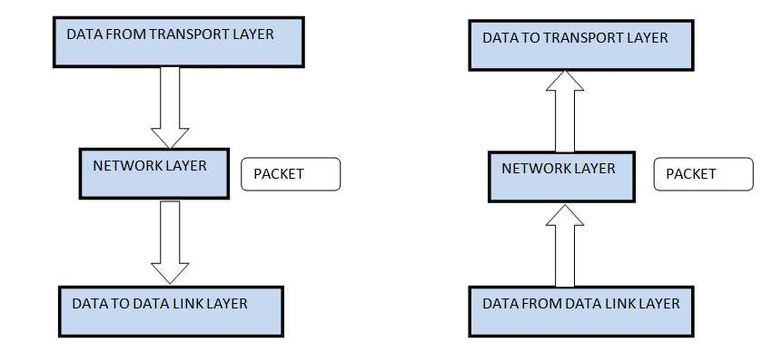 The DoD model (also called the TCP/IP stack) has four layers. Which layer of the DoD model is equivalent to the Network layer of the OSI model?