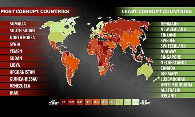 Which are the most corrupted countries in the world?