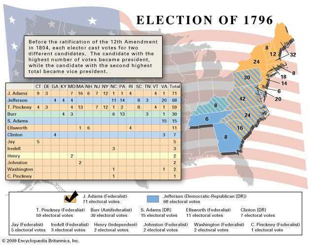 What role did political parties play in the election of 1796?