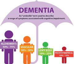 What are the other types of Dementia?