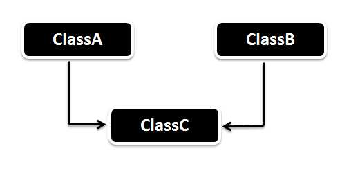 What is multiple inheritance? Is it supported by Java?
