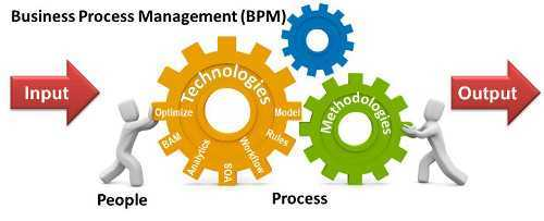 what are  Benefits of good Business Process Management Systems ?
