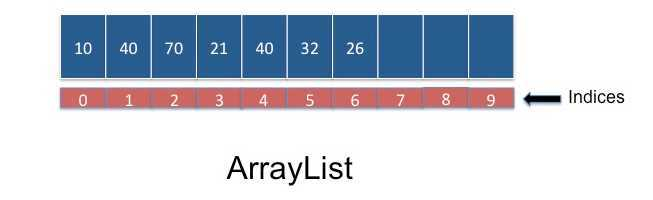 What is the difference between Hash table and Array list?