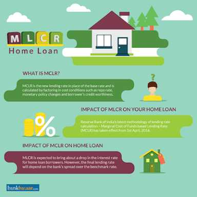 What is MCLR?