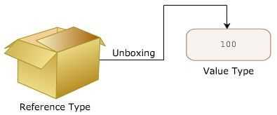 Explain the boxing and unboxing concept in .Net?
